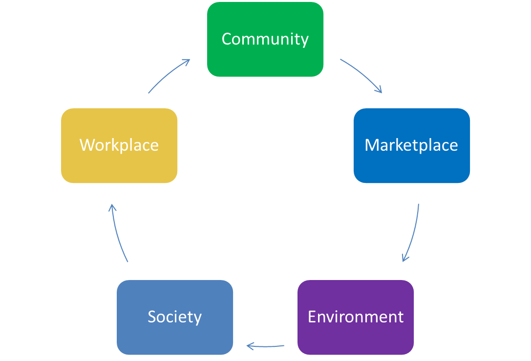 relationship between corporate social responsibility initiatives and organisational performance While csr is practiced by corporate bodies, it is imperative to evaluate its contributions to the attainment of organisational effectiveness a plethora of studies have found a correlation between social environmental performance and financial performance [45] 6 suggests that a company's explicit costs are opposite of the.
